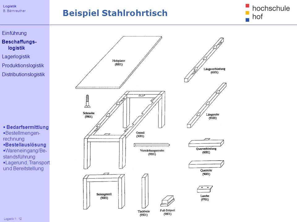 Logistik B. Bärnreuther 12 Logistik 1: 12 Einführung Beschaffungs- logistik Lagerlogistik Produktionslogistik Distributionslogistik Beispiel Stahlrohr