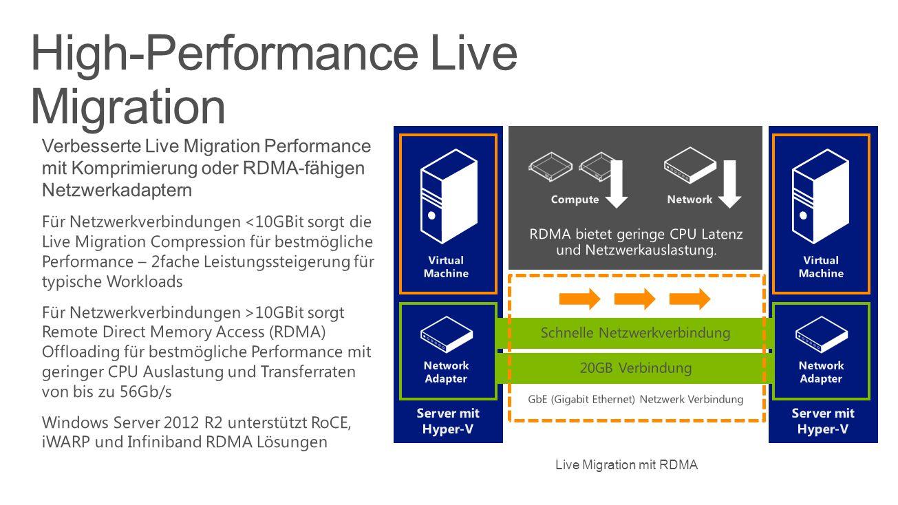 High-Performance Live Migration Live Migration mit RDMA