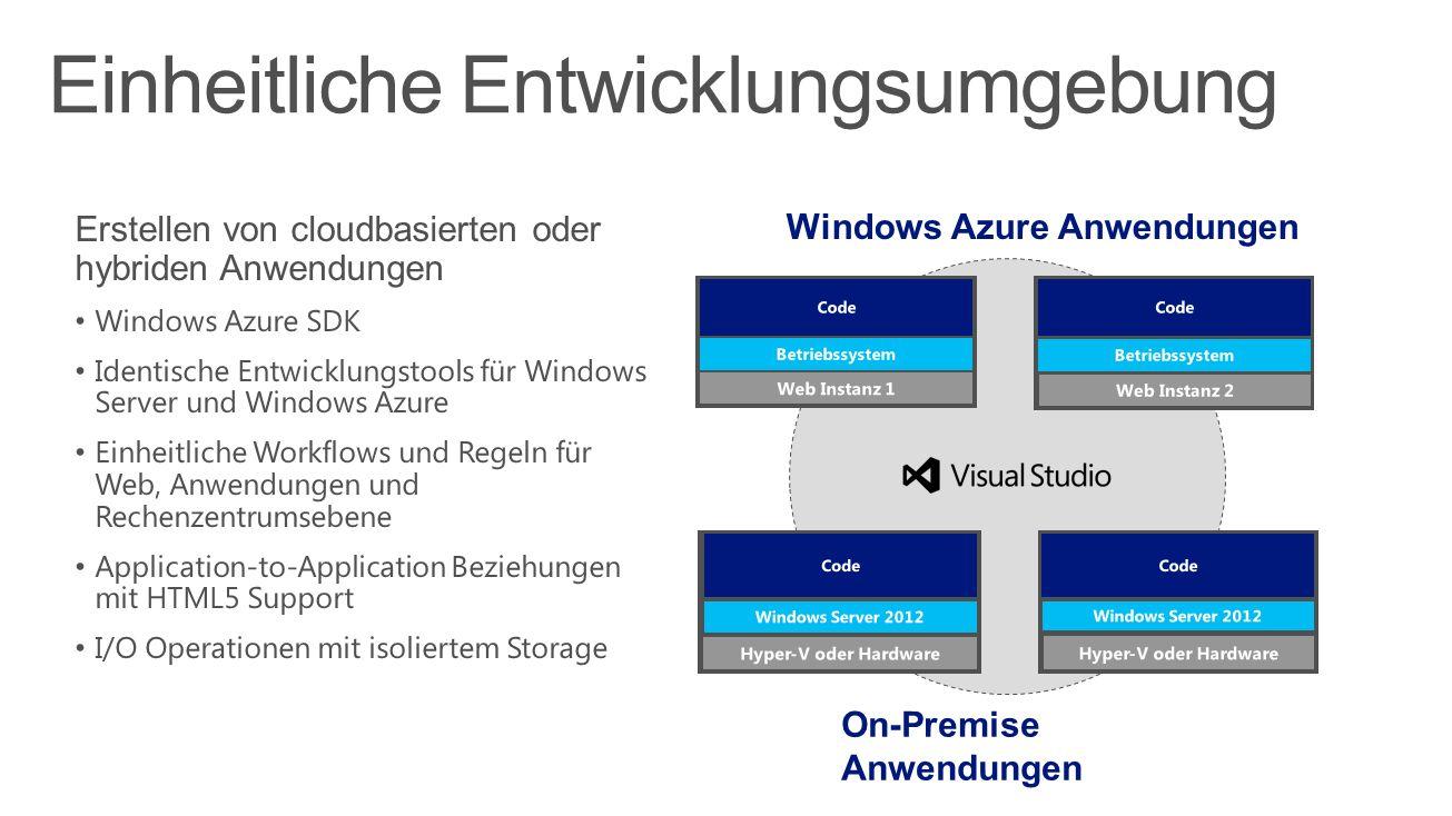 Windows Azure Anwendungen On-Premise Anwendungen Einheitliche Entwicklungsumgebung