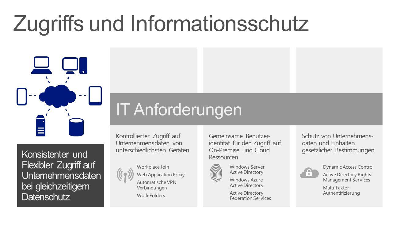 Zugriffs und Informationsschutz