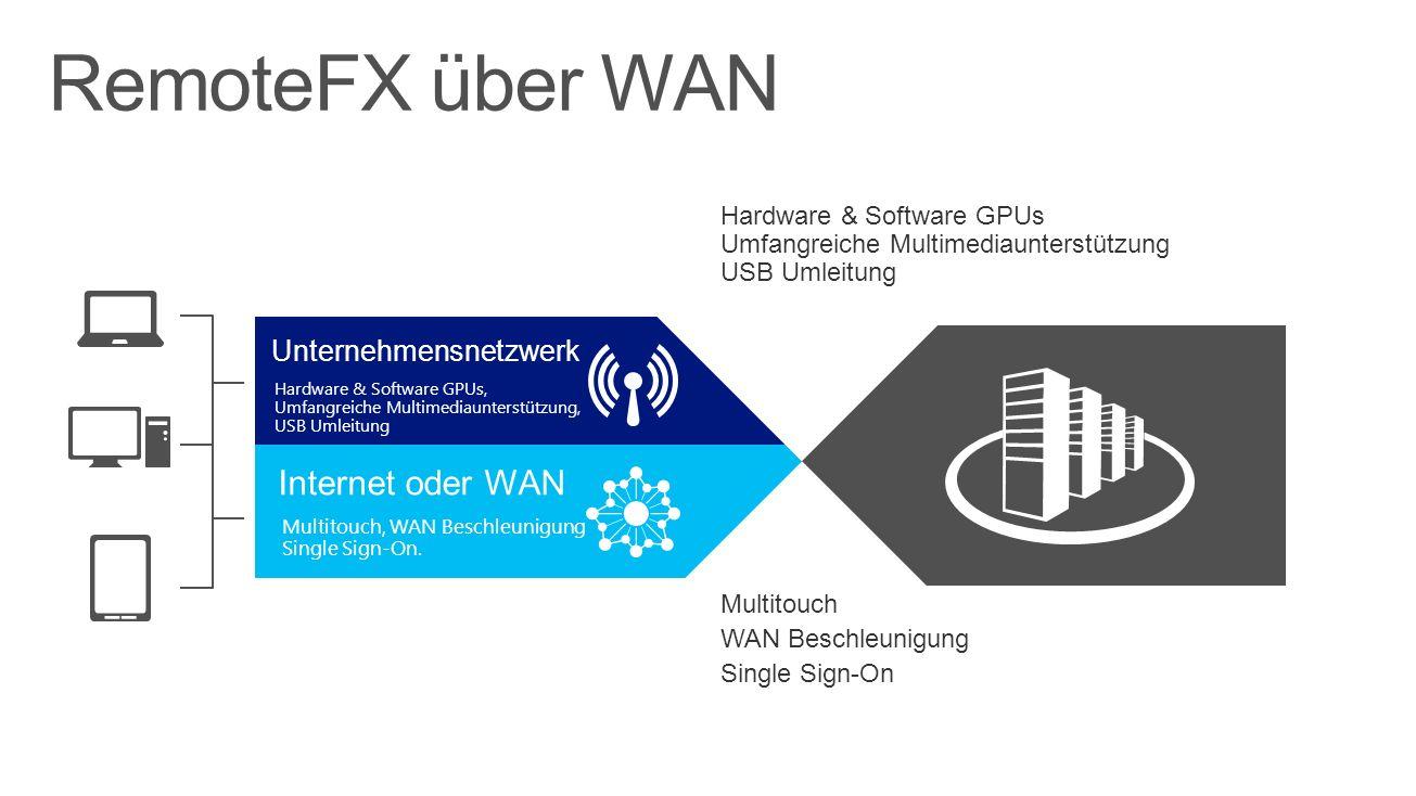 Unternehmensnetzwerk Hardware & Software GPUs, Umfangreiche Multimediaunterstützung, USB Umleitung Internet oder WAN Multitouch, WAN Beschleunigung Single Sign-On.
