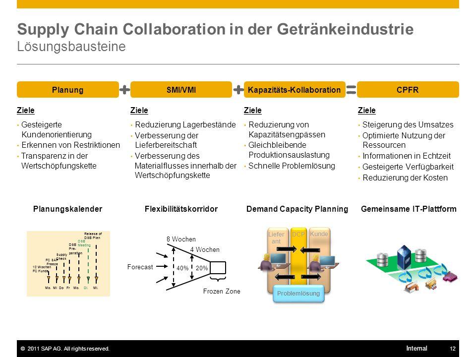 ©2011 SAP AG. All rights reserved.12 Internal Supply Chain Collaboration in der Getränkeindustrie Lösungsbausteine PlanungSMI/VMIKapazitäts-Kollaborat