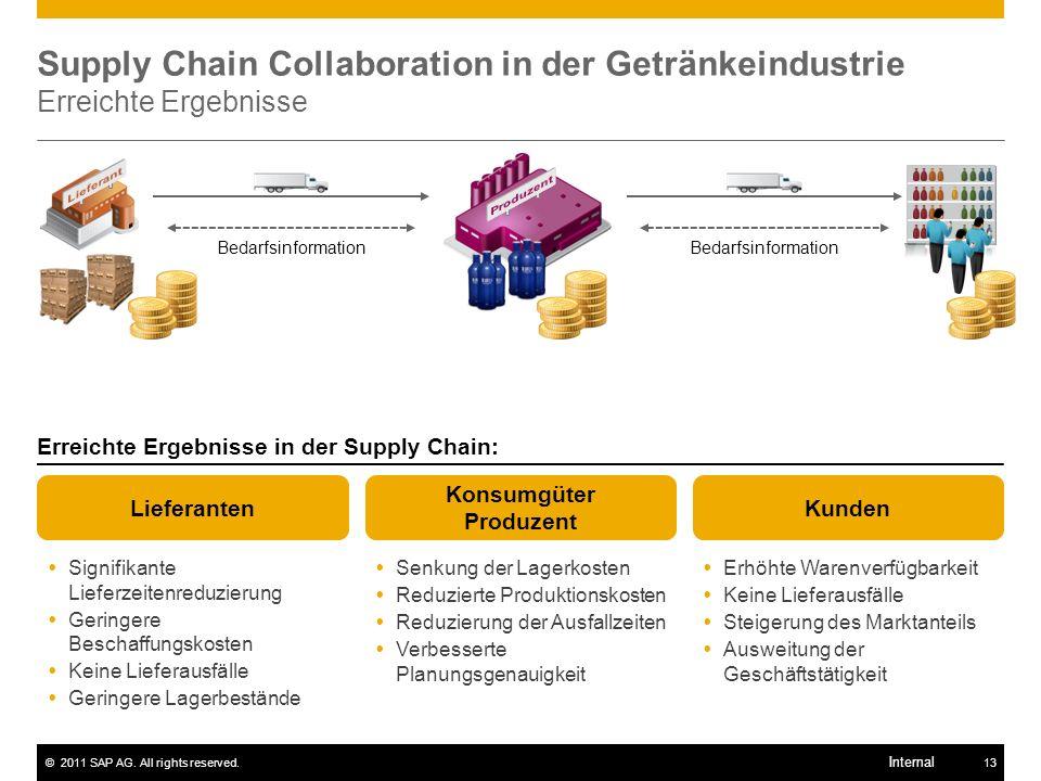 ©2011 SAP AG. All rights reserved.13 Internal Supply Chain Collaboration in der Getränkeindustrie Erreichte Ergebnisse Bedarfsinformation Erreichte Er