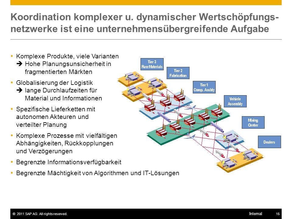 ©2011 SAP AG. All rights reserved.15 Internal Koordination komplexer u. dynamischer Wertschöpfungs- netzwerke ist eine unternehmensübergreifende Aufga