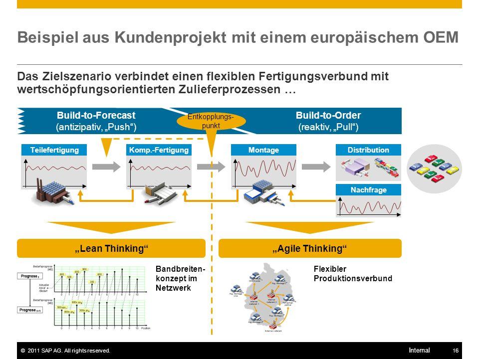©2011 SAP AG. All rights reserved.16 Internal Nachfrage Beispiel aus Kundenprojekt mit einem europäischem OEM Das Zielszenario verbindet einen flexibl