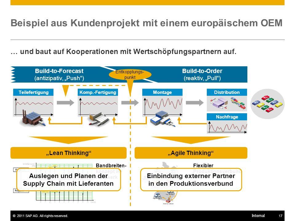 ©2011 SAP AG. All rights reserved.17 Internal Nachfrage Beispiel aus Kundenprojekt mit einem europäischem OEM … und baut auf Kooperationen mit Wertsch