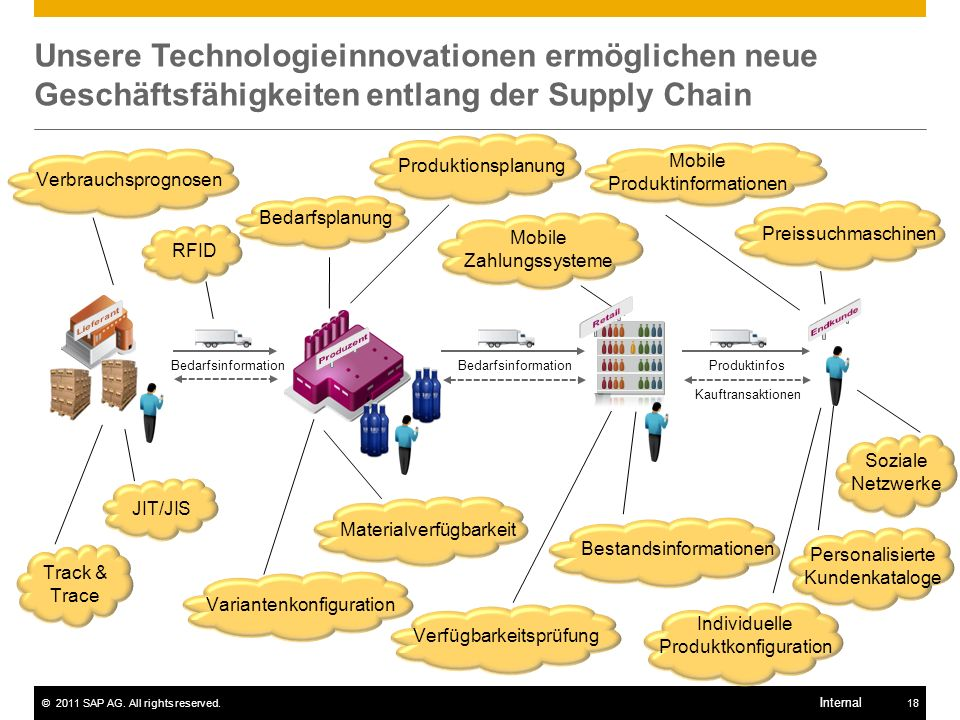 ©2011 SAP AG. All rights reserved.18 Internal Unsere Technologieinnovationen ermöglichen neue Geschäftsfähigkeiten entlang der Supply Chain Bedarfsinf