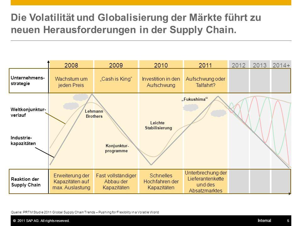 ©2011 SAP AG. All rights reserved.5 Internal Die Volatilität und Globalisierung der Märkte führt zu neuen Herausforderungen in der Supply Chain. Quell