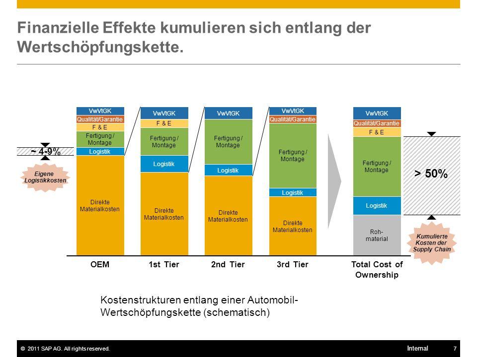 ©2011 SAP AG. All rights reserved.7 Internal Finanzielle Effekte kumulieren sich entlang der Wertschöpfungskette. VwVtGK Qualität/Garantie Fertigung /