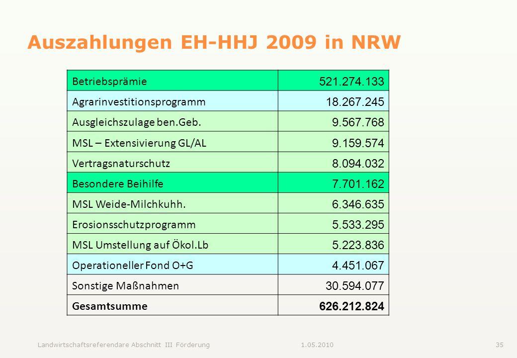 Landwirtschaftsreferendare Abschnitt III Förderung351.05.2010 Auszahlungen EH-HHJ 2009 in NRW Betriebsprämie 521.274.133 Agrarinvestitionsprogramm 18.