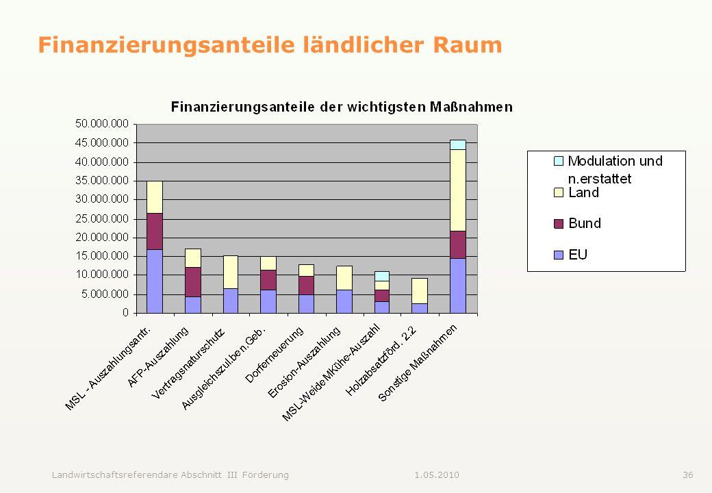 Landwirtschaftsreferendare Abschnitt III Förderung361.05.2010 Finanzierungsanteile ländlicher Raum