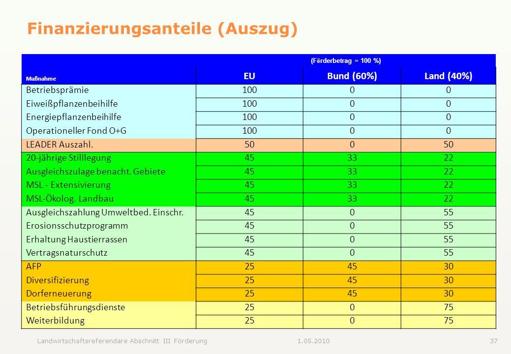 Landwirtschaftsreferendare Abschnitt III Förderung371.05.2010 Finanzierungsanteile (Auszug) (F ö rderbetrag = 100 %) Ma ß nahme EUBund (60%)Land (40%)