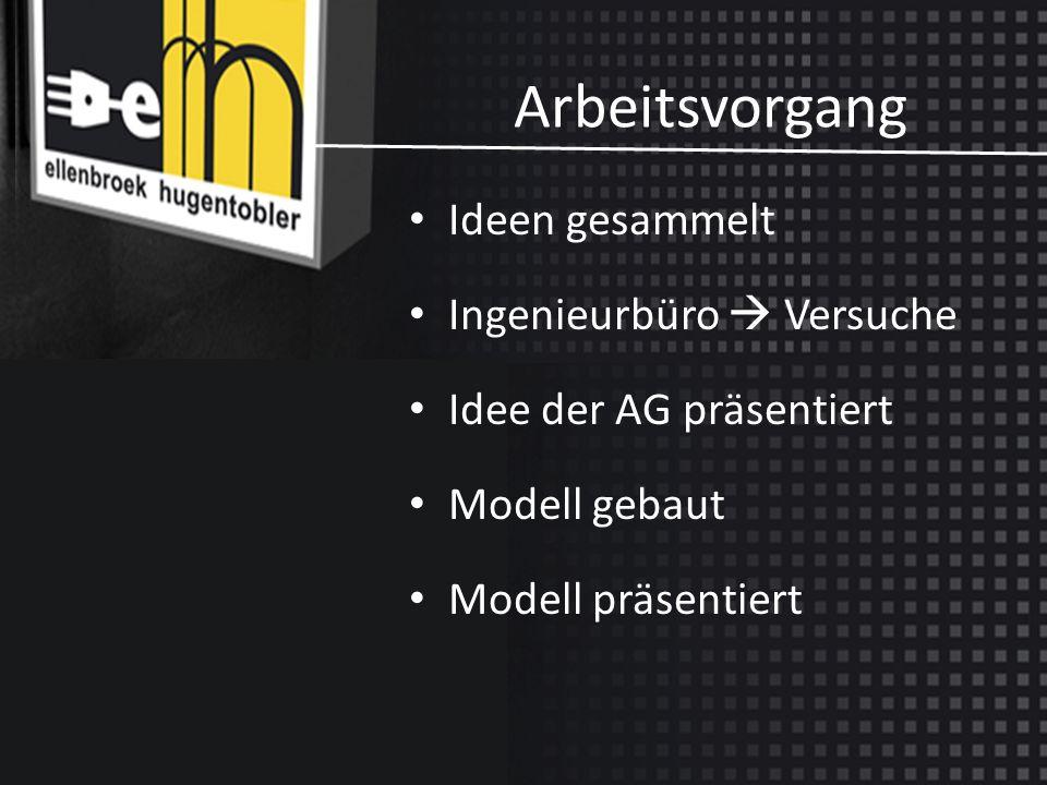 Modellumsetzung Idee der AG präsentiert Plan gezeichnet Plexiglas organisiert Modell gebaut mit: – Pumpe – Lichtquelle