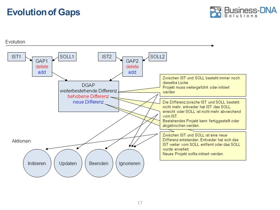 Evolution of Gaps 17 IST1SOLL1 GAP1 delete add IST2SOLL2 GAP2 delete add DGAP weiterbestehende Differenz behobene Differenz neue Differenz Zwischen IST und SOLL besteht immer noch dieselbe Lücke.