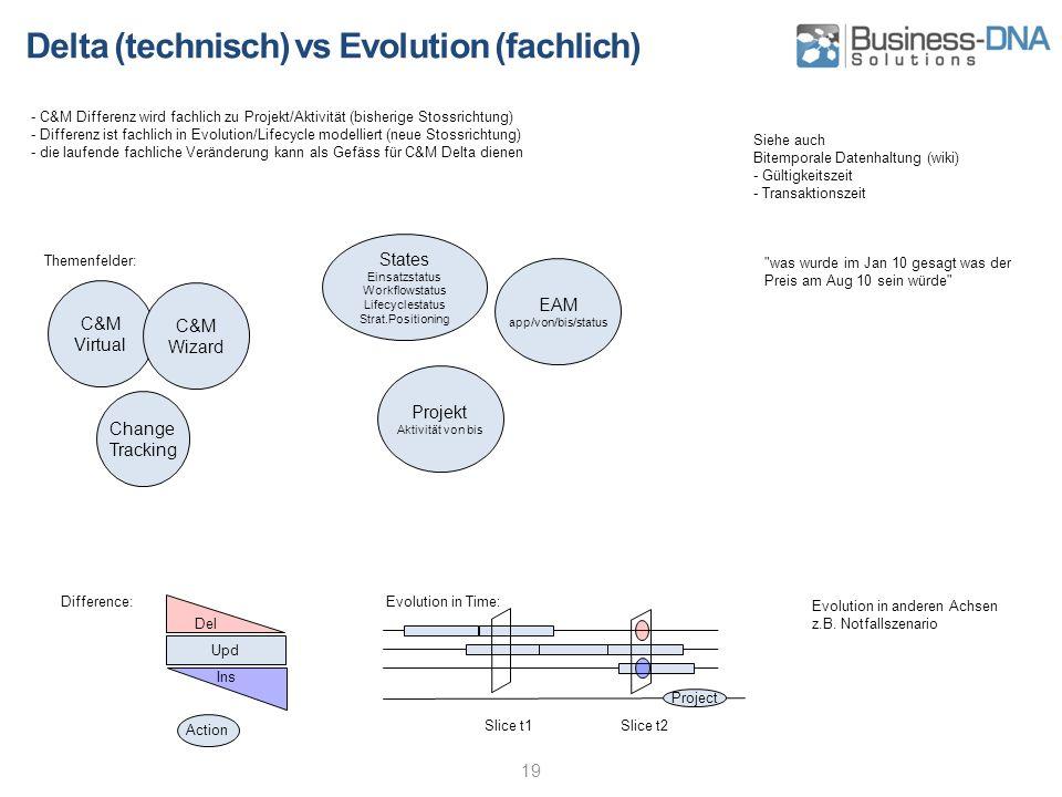 Delta (technisch) vs Evolution (fachlich) 19 - C&M Differenz wird fachlich zu Projekt/Aktivität (bisherige Stossrichtung) - Differenz ist fachlich in