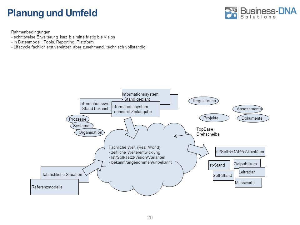 Planung und Umfeld 20 Rahmenbedingungen - schrittweise Erweiterung kurz bis mittelfristig bis Vision - in Datenmodell, Tools, Reporting, Plattform - L