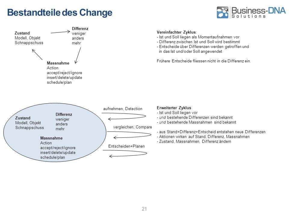 Bestandteile des Change 21 Zustand Modell, Objekt Schnappschuss Differenz weniger anders mehr Massnahme Action accept/reject/ignore insert/delete/upda