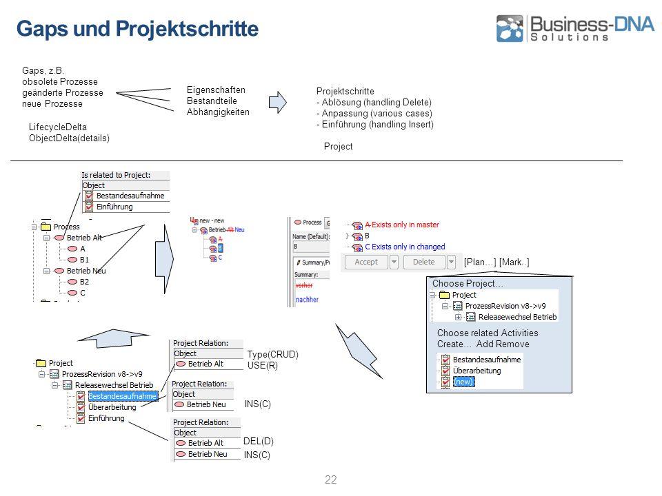Gaps und Projektschritte 22 Gaps, z.B. obsolete Prozesse geänderte Prozesse neue Prozesse Eigenschaften Bestandteile Abhängigkeiten Projektschritte -