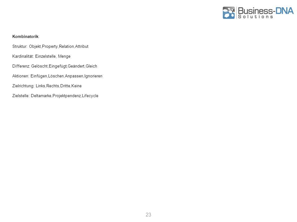 23 Kombinatorik: Struktur: Objekt,Property,Relation,Attribut Kardinalität: Einzelstelle, Menge Differenz: Gelöscht,Eingefügt,Geändert,Gleich Aktionen: Einfügen,Löschen,Anpassen,Ignorieren Zielrichtung: Links,Rechts,Dritte,Keine Zielstelle: Deltamarke,Projektpendenz,Lifecycle