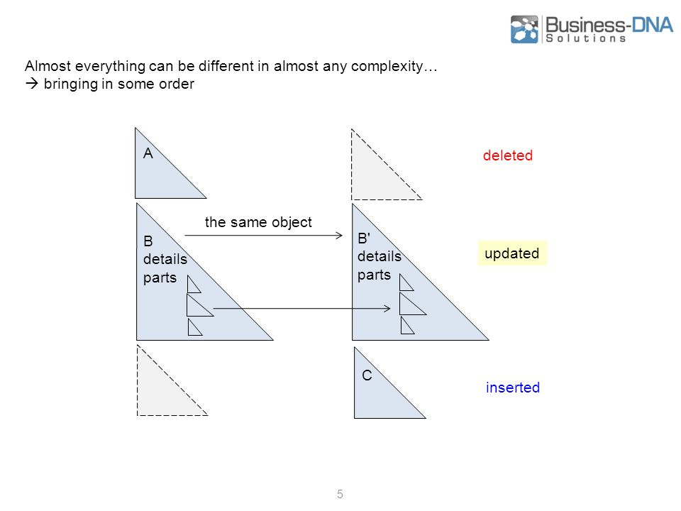 6 Matching - What is the same object .- representant of the same entity - the same GUID.