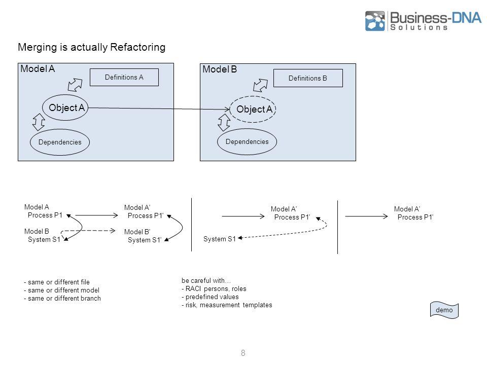 Delta (technisch) vs Evolution (fachlich) 19 - C&M Differenz wird fachlich zu Projekt/Aktivität (bisherige Stossrichtung) - Differenz ist fachlich in Evolution/Lifecycle modelliert (neue Stossrichtung) - die laufende fachliche Veränderung kann als Gefäss für C&M Delta dienen Themenfelder: C&M Virtual C&M Wizard States Einsatzstatus Workflowstatus Lifecyclestatus Strat.Positioning EAM app/von/bis/status Projekt Aktivität von bis Change Tracking Difference: Del Upd Ins Evolution in Time: Slice t2Slice t1 Action Project Siehe auch Bitemporale Datenhaltung (wiki) - Gültigkeitszeit - Transaktionszeit Evolution in anderen Achsen z.B.