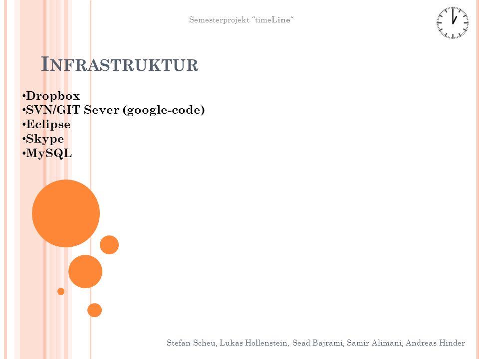 I NFRASTRUKTUR Stefan Scheu, Lukas Hollenstein, Sead Bajrami, Samir Alimani, Andreas Hinder Semesterprojekt time Line Dropbox SVN/GIT Sever (google-co