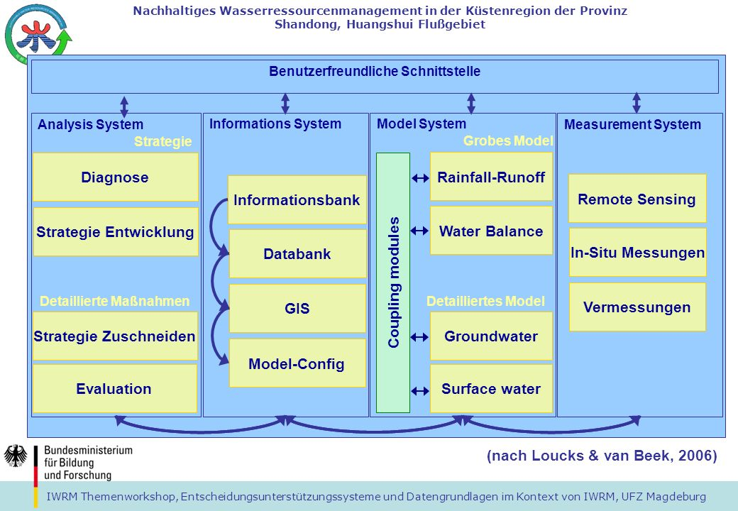 IWRM Themenworkshop, Entscheidungsunterstützungssysteme und Datengrundlagen im Kontext von IWRM, UFZ Magdeburg Nachhaltiges Wasserressourcenmanagement in der Küstenregion der Provinz Shandong, Huangshui Flußgebiet Model System WBalMo FEFLOW MIKE11 MIKESHE Coupling modules coarse model detailed model