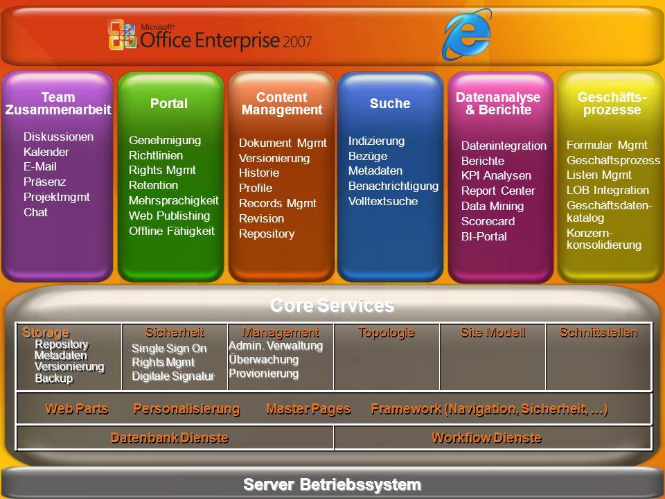Team Zusammenarbeit Portal Content Management Suche Datenanalyse & Berichte Geschäfts- prozesse Core Services Server Betriebssystem Datenbank Dienste