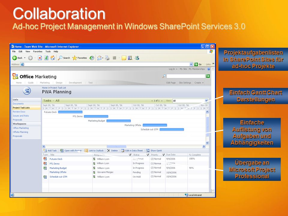 Collaboration Ad-hoc Project Management in Windows SharePoint Services 3.0 Projektaufgabenlisten in SharePoint Sites für ad-hoc Projekte Einfach Gantt