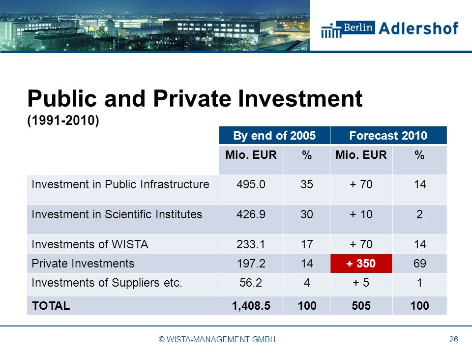 26 By end of 2005Forecast 2010 Mio. EUR% % Investment in Public Infrastructure495.035+ 7014 Investment in Scientific Institutes426.930+ 102 Investment
