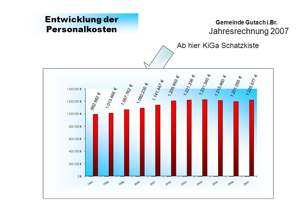 Jahresrechnung 2007 Gemeinde Gutach i.Br. Entwicklung der Personalkosten Ab hier KiGa Schatzkiste