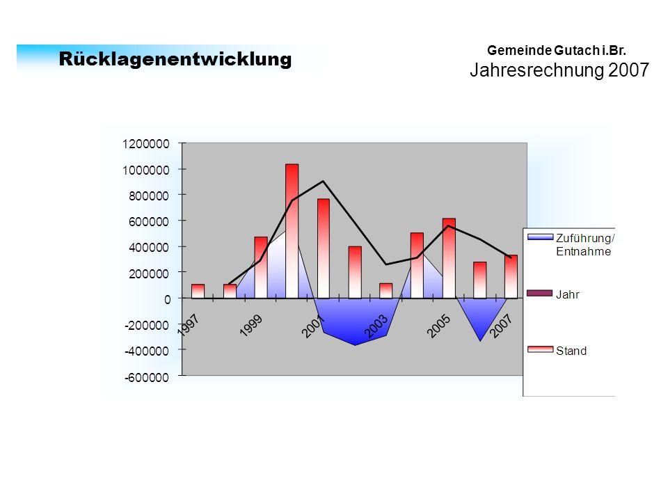 Jahresrechnung 2007 Gemeinde Gutach i.Br. Rücklagenentwicklung