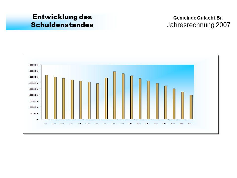 Jahresrechnung 2007 Gemeinde Gutach i.Br. Entwicklung des Schuldenstandes