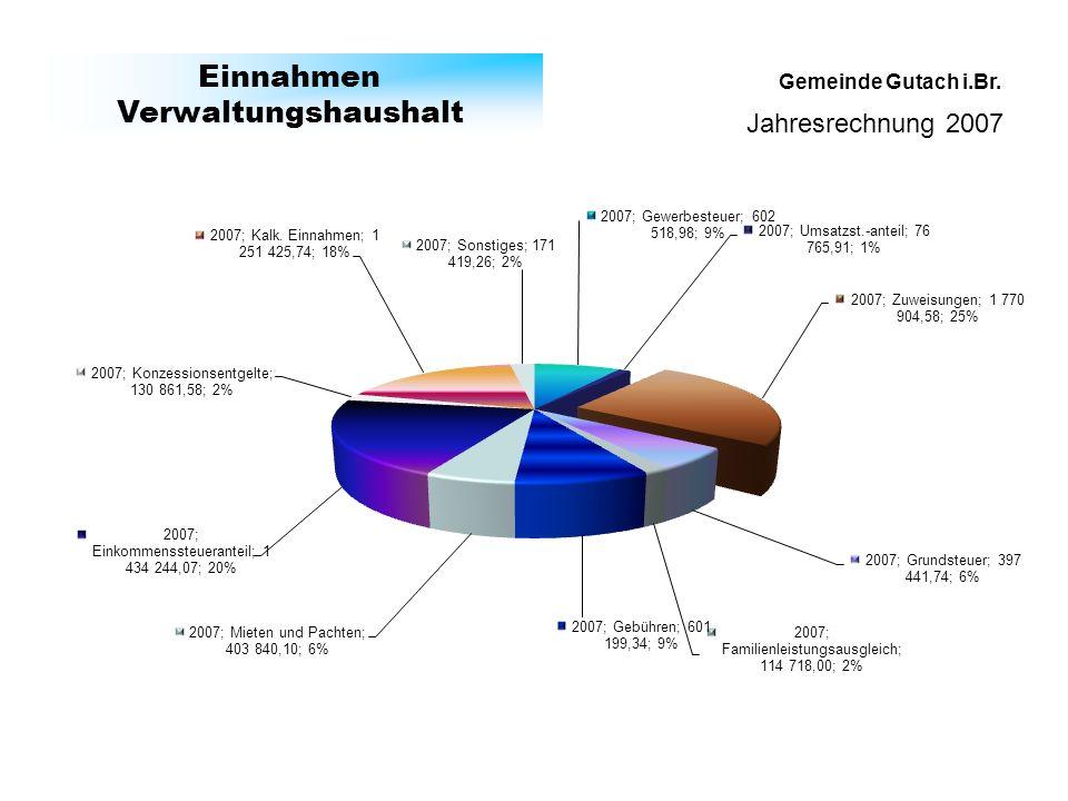 Gemeinde Gutach i.Br. Einnahmen Verwaltungshaushalt Jahresrechnung 2007