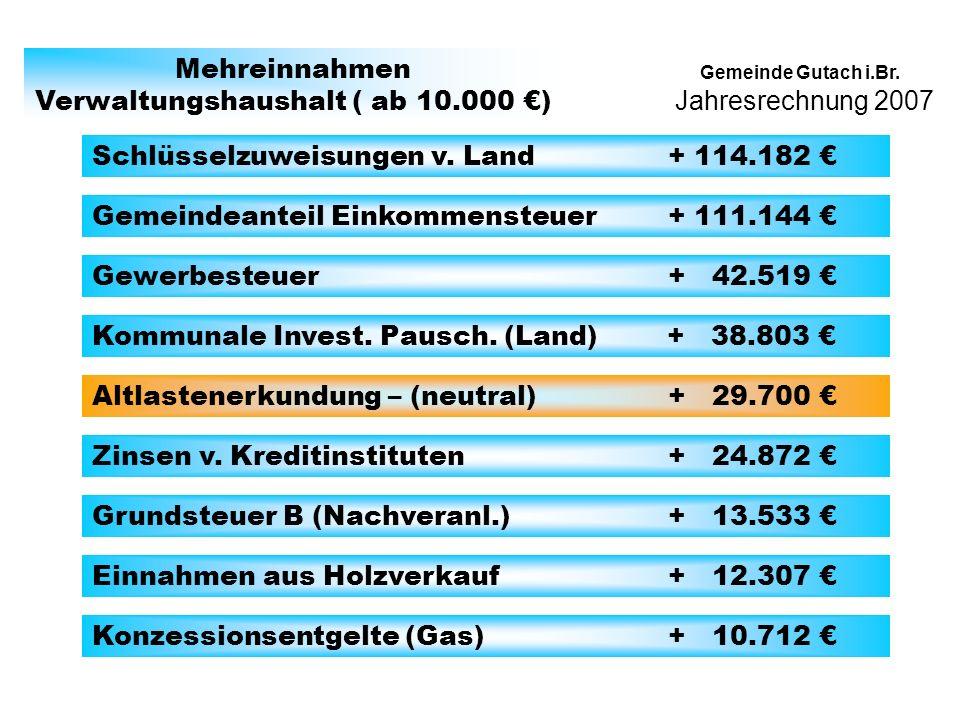 Gemeinde Gutach i.Br. Mehreinnahmen Verwaltungshaushalt ( ab 10.000 ) Schlüsselzuweisungen v.