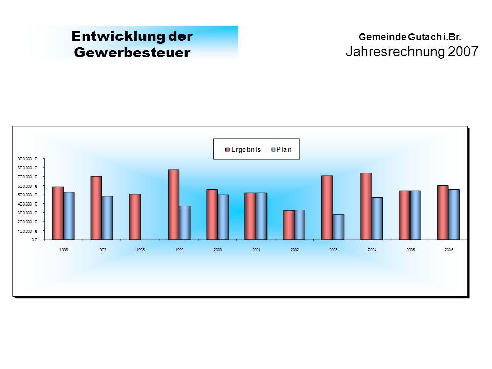 Jahresrechnung 2007 Gemeinde Gutach i.Br. Entwicklung der Gewerbesteuer
