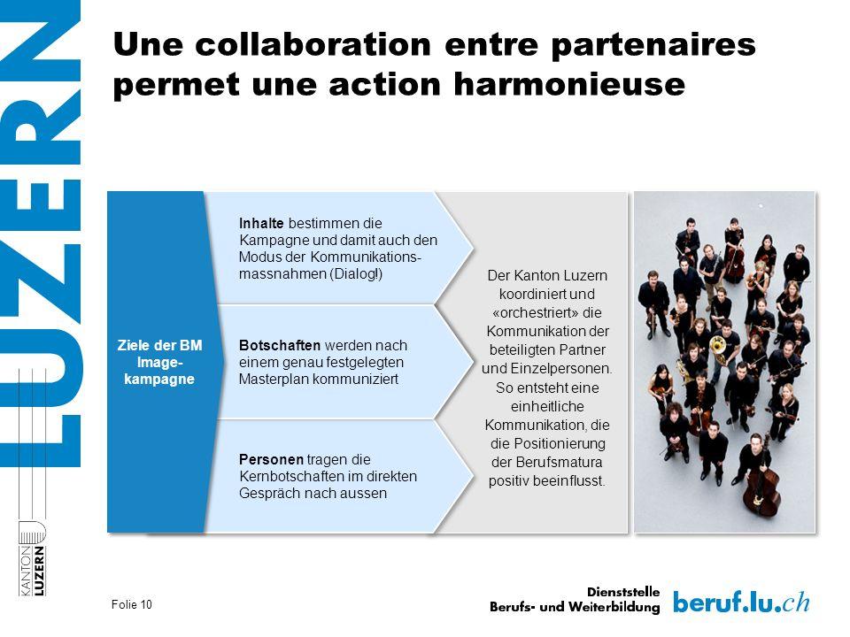 Une collaboration entre partenaires permet une action harmonieuse Der Kanton Luzern koordiniert und «orchestriert» die Kommunikation der beteiligten Partner und Einzelpersonen.