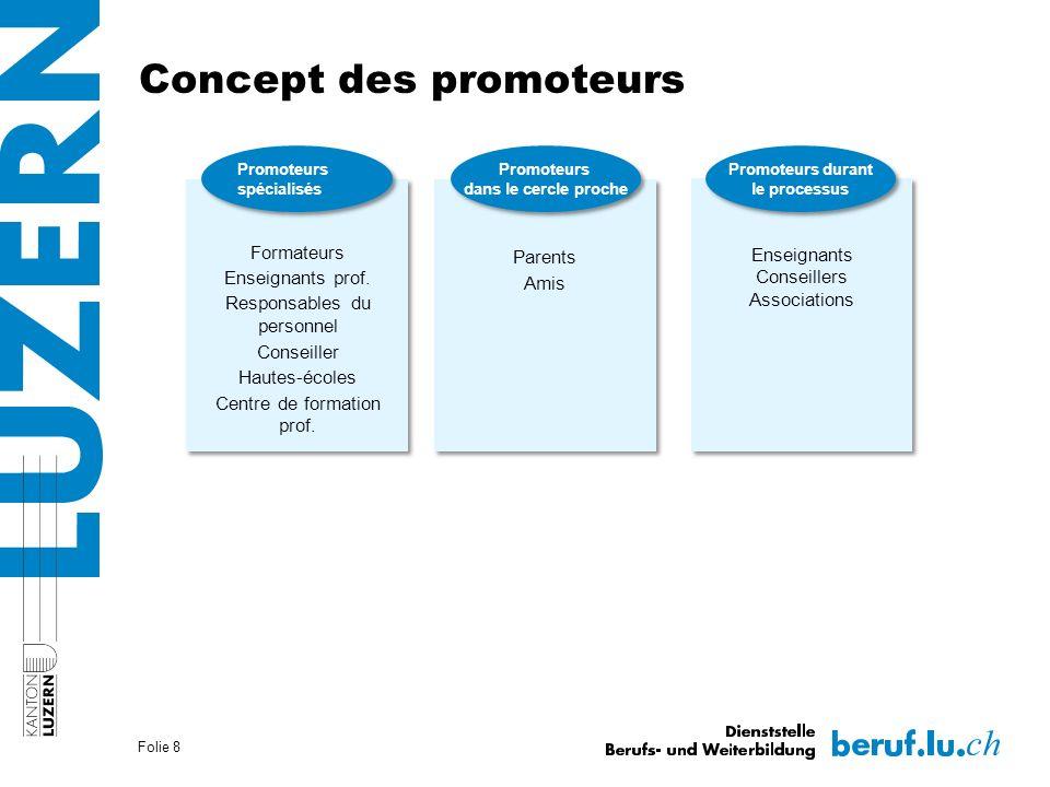 Concept des promoteurs Formateurs Enseignants prof.