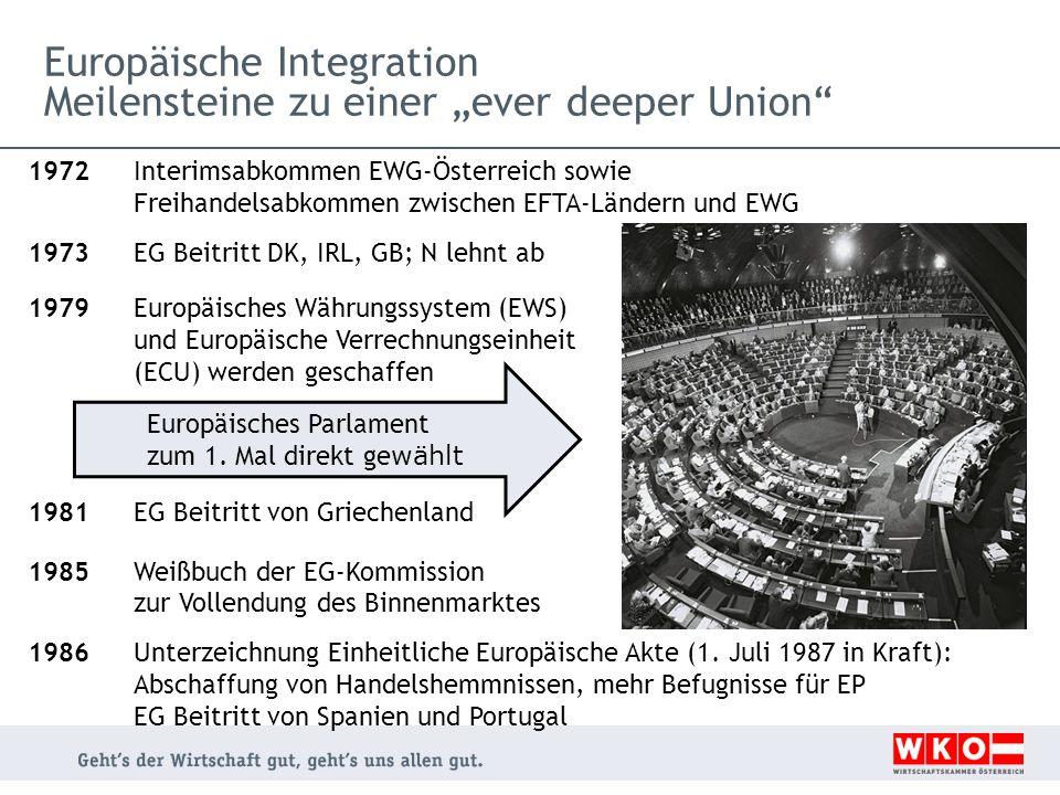 1972 Interimsabkommen EWG-Österreich sowie Freihandelsabkommen zwischen EFTA-Ländern und EWG 1973EG Beitritt DK, IRL, GB; N lehnt ab 1979 Europäisches Währungssystem (EWS) und Europäische Verrechnungseinheit (ECU) werden geschaffen 1981 EG Beitritt von Griechenland 1985Weißbuch der EG-Kommission zur Vollendung des Binnenmarktes 1986Unterzeichnung Einheitliche Europäische Akte (1.