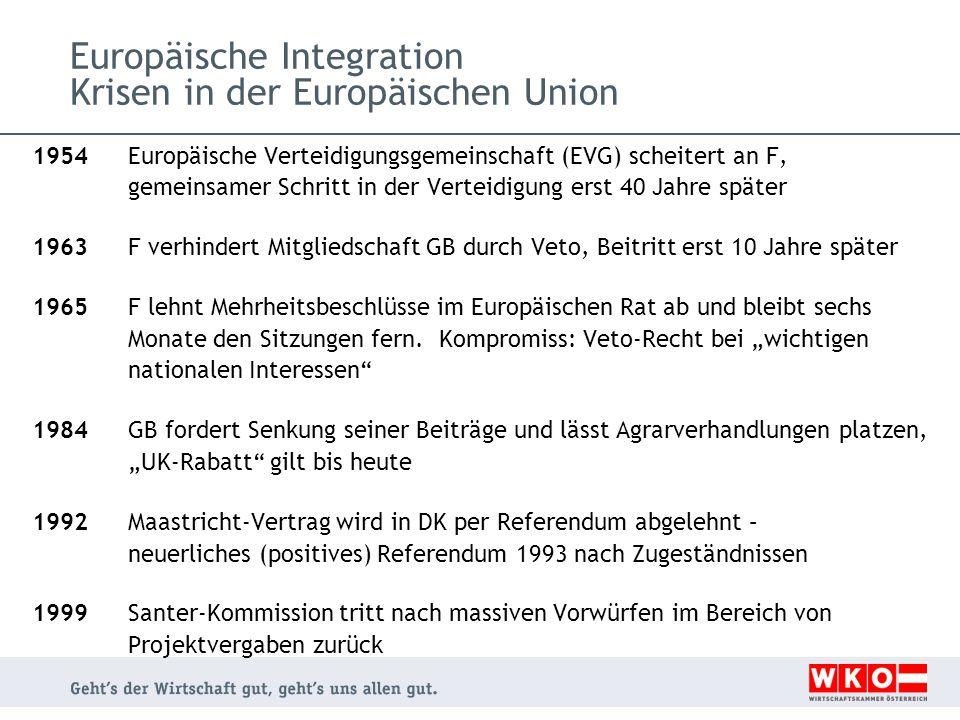 Europäische Integration Krisen in der Europäischen Union 1954 Europäische Verteidigungsgemeinschaft (EVG) scheitert an F, gemeinsamer Schritt in der Verteidigung erst 40 Jahre später 1963 F verhindert Mitgliedschaft GB durch Veto, Beitritt erst 10 Jahre später 1965 F lehnt Mehrheitsbeschlüsse im Europäischen Rat ab und bleibt sechs Monate den Sitzungen fern.