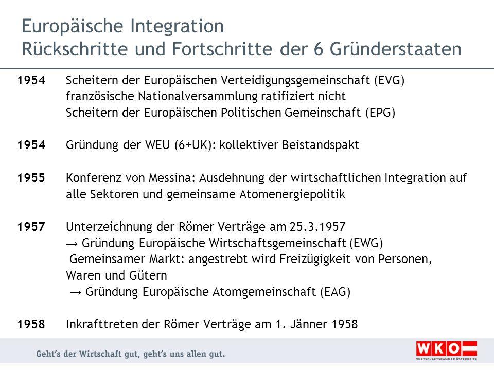 Europäische Integration Gründungsverträge der Gemeinschaften EWG VertragEGKS VertragEuratom Vertrag