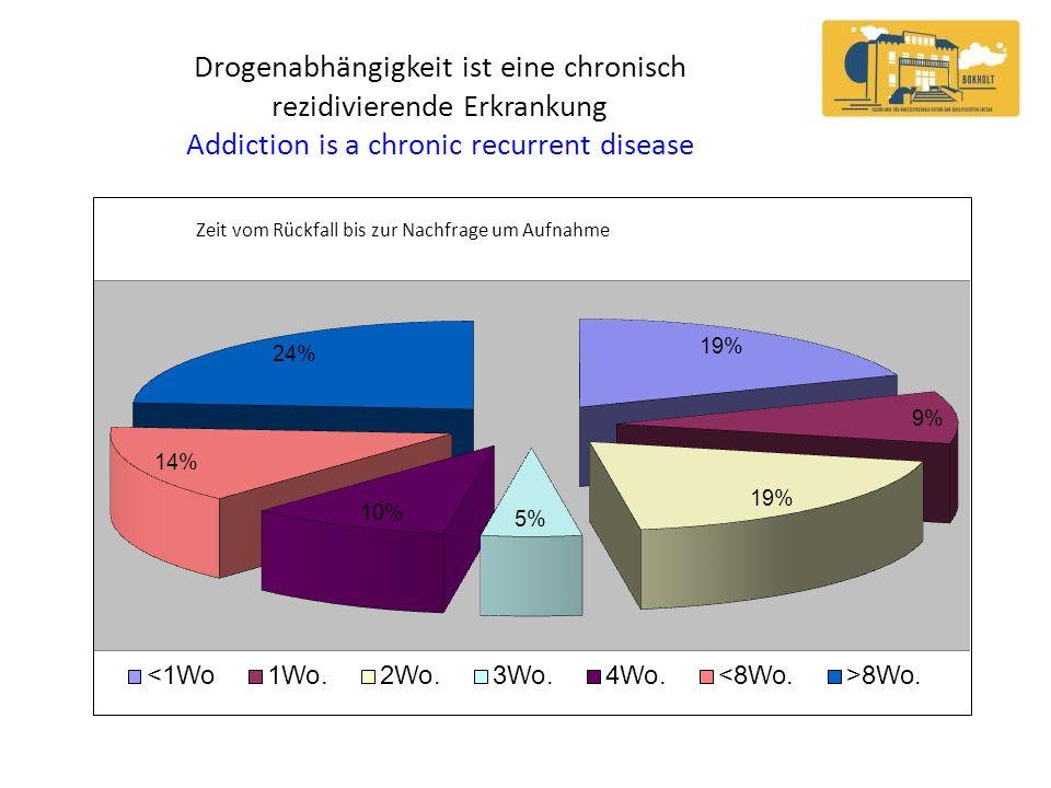 Drogenabhängigkeit ist eine chronisch rezidivierende Erkrankung Addiction is a chronic recurrent disease