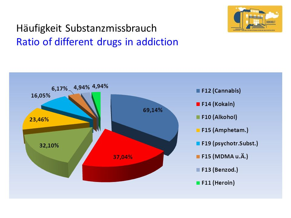 Häufigkeit Substanzmissbrauch Ratio of different drugs in addiction