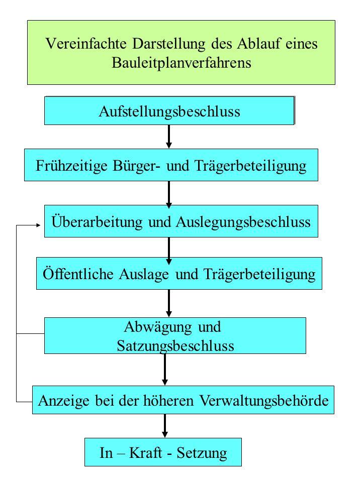 Vereinfachte Darstellung des Ablauf eines Bauleitplanverfahrens Frühzeitige Bürger- und Trägerbeteiligung Aufstellungsbeschluss Überarbeitung und Ausl