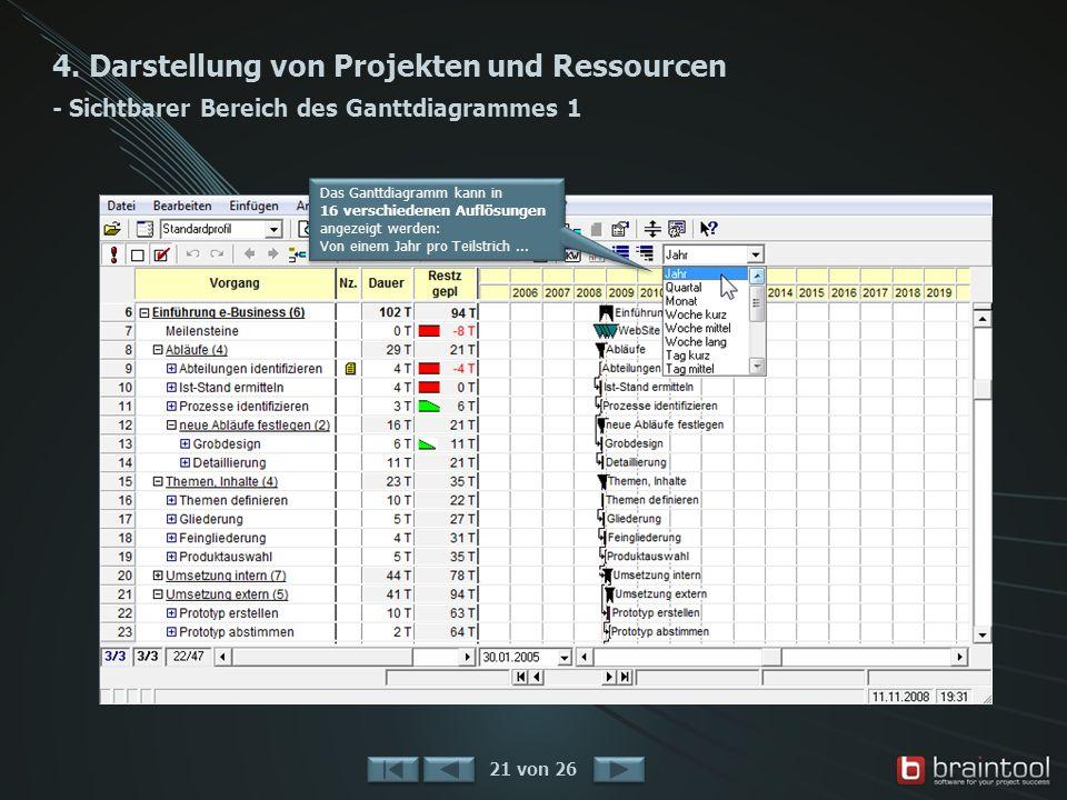 4. Darstellung von Projekten und Ressourcen - Sichtbarer Bereich des Ganttdiagrammes 1 21 von 26 Das Ganttdiagramm kann in 16 verschiedenen Auflösunge