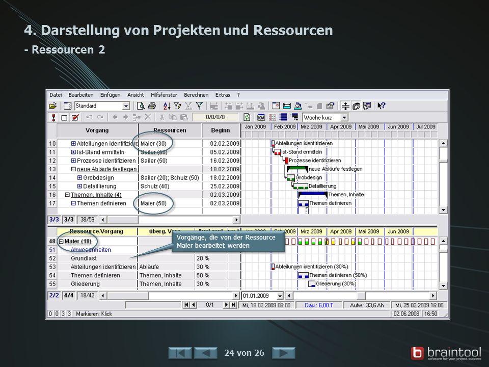 4. Darstellung von Projekten und Ressourcen - Ressourcen 2 24 von 26 Vorgänge, die von der Ressource Maier bearbeitet werden