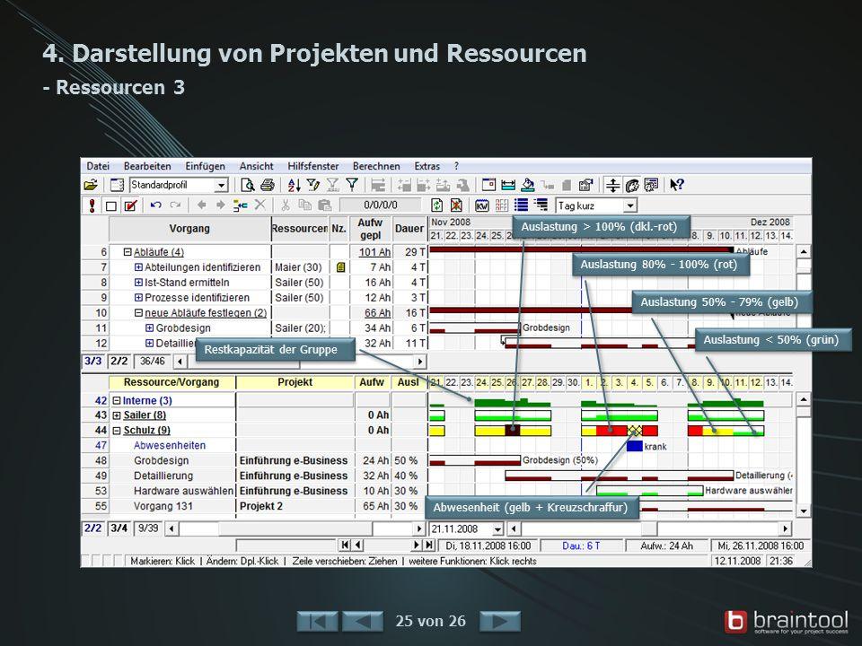 4. Darstellung von Projekten und Ressourcen - Ressourcen 3 25 von 26 Auslastung < 50% (grün) Auslastung 50% - 79% (gelb) Auslastung 80% - 100% (rot) A