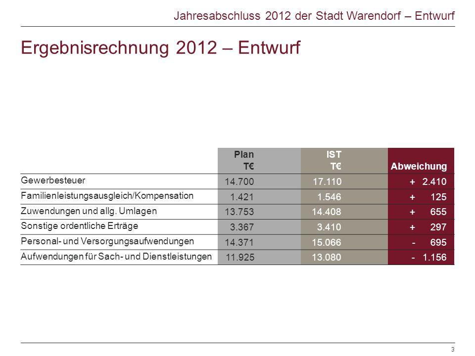 Jahresabschluss 2012 der Stadt Warendorf – Entwurf Plan T IST TAbweichung Gewerbesteuer 14.70017.110+ 2.410 Familienleistungsausgleich/Kompensation 1.4211.546+ 125 Zuwendungen und allg.