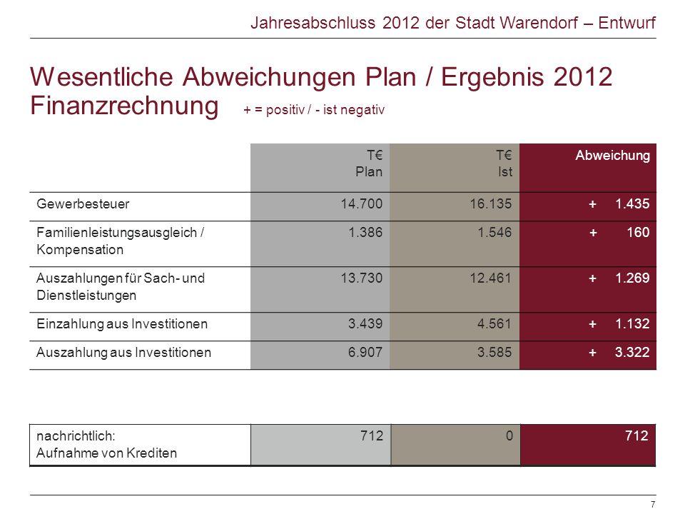 Wesentliche Abweichungen Plan / Ergebnis 2012 Finanzrechnung + = positiv / - ist negativ T Plan T Ist Abweichung Gewerbesteuer14.70016.135+ 1.435 Familienleistungsausgleich / Kompensation 1.3861.546+ 160 Auszahlungen für Sach- und Dienstleistungen 13.73012.461+ 1.269 Einzahlung aus Investitionen3.4394.561+ 1.132 Auszahlung aus Investitionen6.9073.585+ 3.322 Jahresabschluss 2012 der Stadt Warendorf – Entwurf © Warendorf 2012 | Jahresabschluss 2012 | Sachgebiet Finanzen | 28.06.20127 nachrichtlich: Aufnahme von Krediten 7120