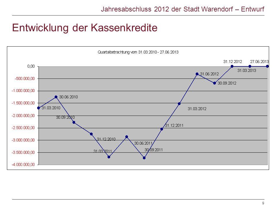 Entwicklung der Kassenkredite Jahresabschluss 2012 der Stadt Warendorf – Entwurf © Warendorf 2012 | Jahresabschluss 2012 | Sachgebiet Finanzen | 28.06.20129
